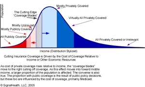 Population_insurance_distribution